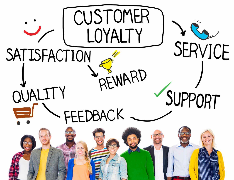 Measure Customer Satisfaction - NPS, CSAT or CES